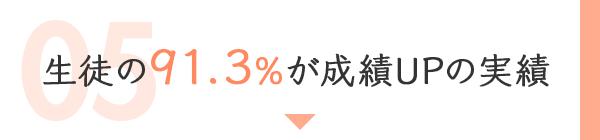 生徒の91.3%が成績UPの実績